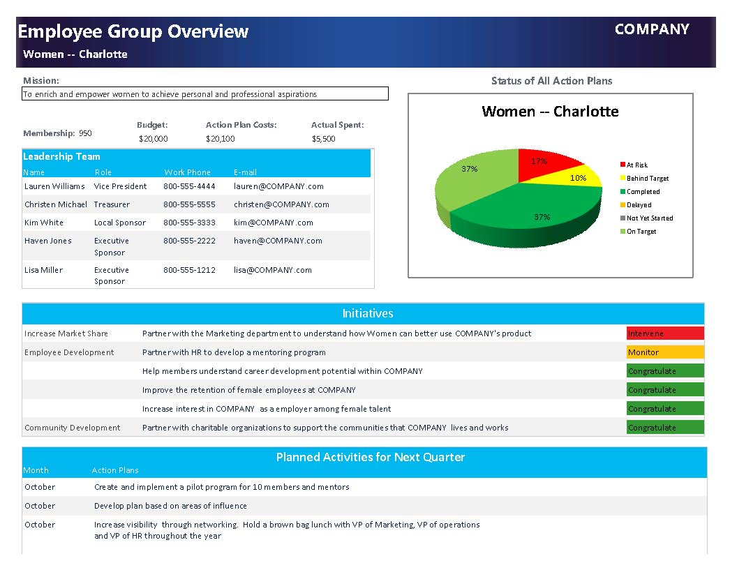 AG Overview Report Women Charlotte2
